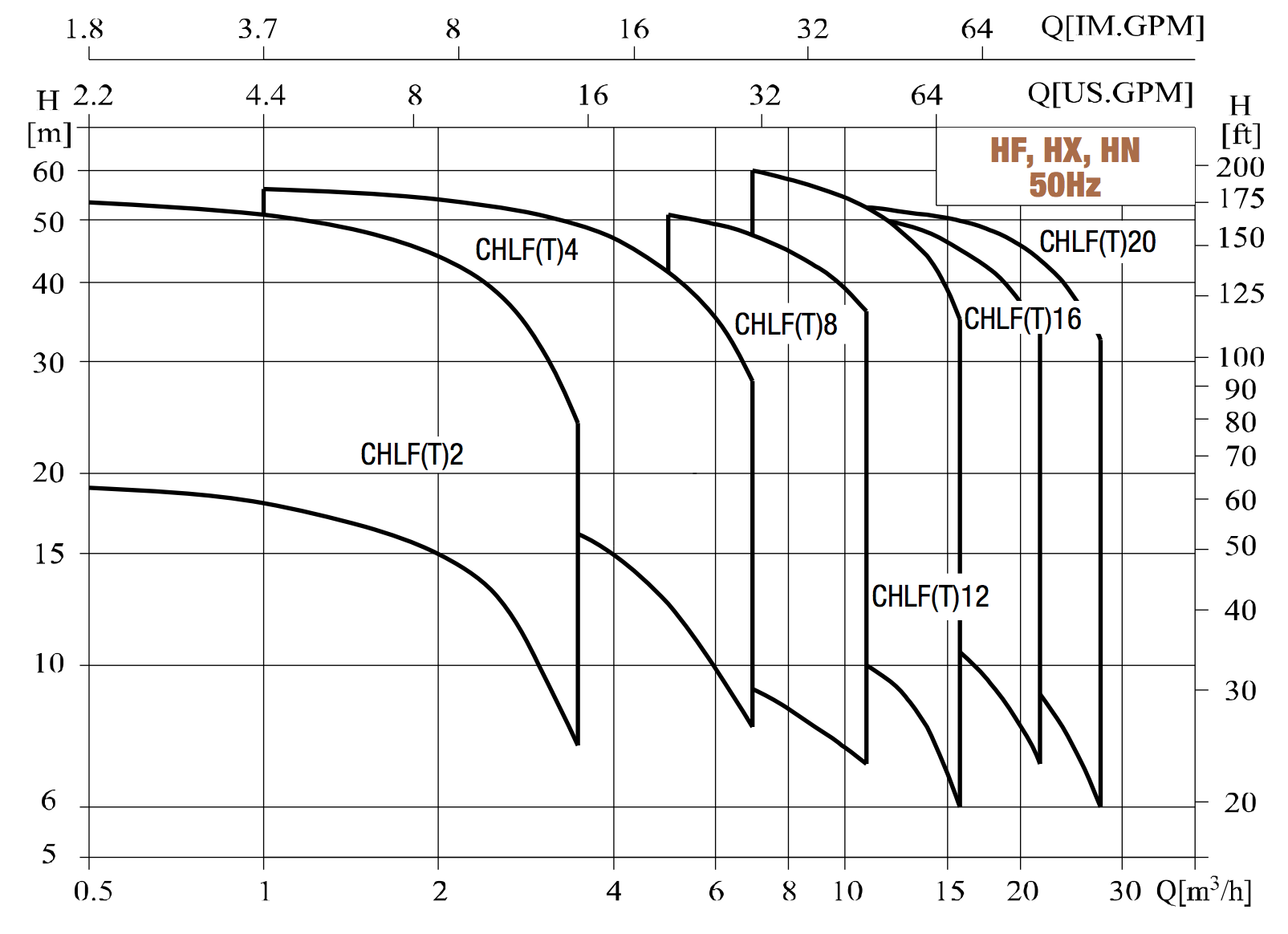 Kennfelder: HDROO mehrstufige horizontale Kreiselpumpe von hydroo
