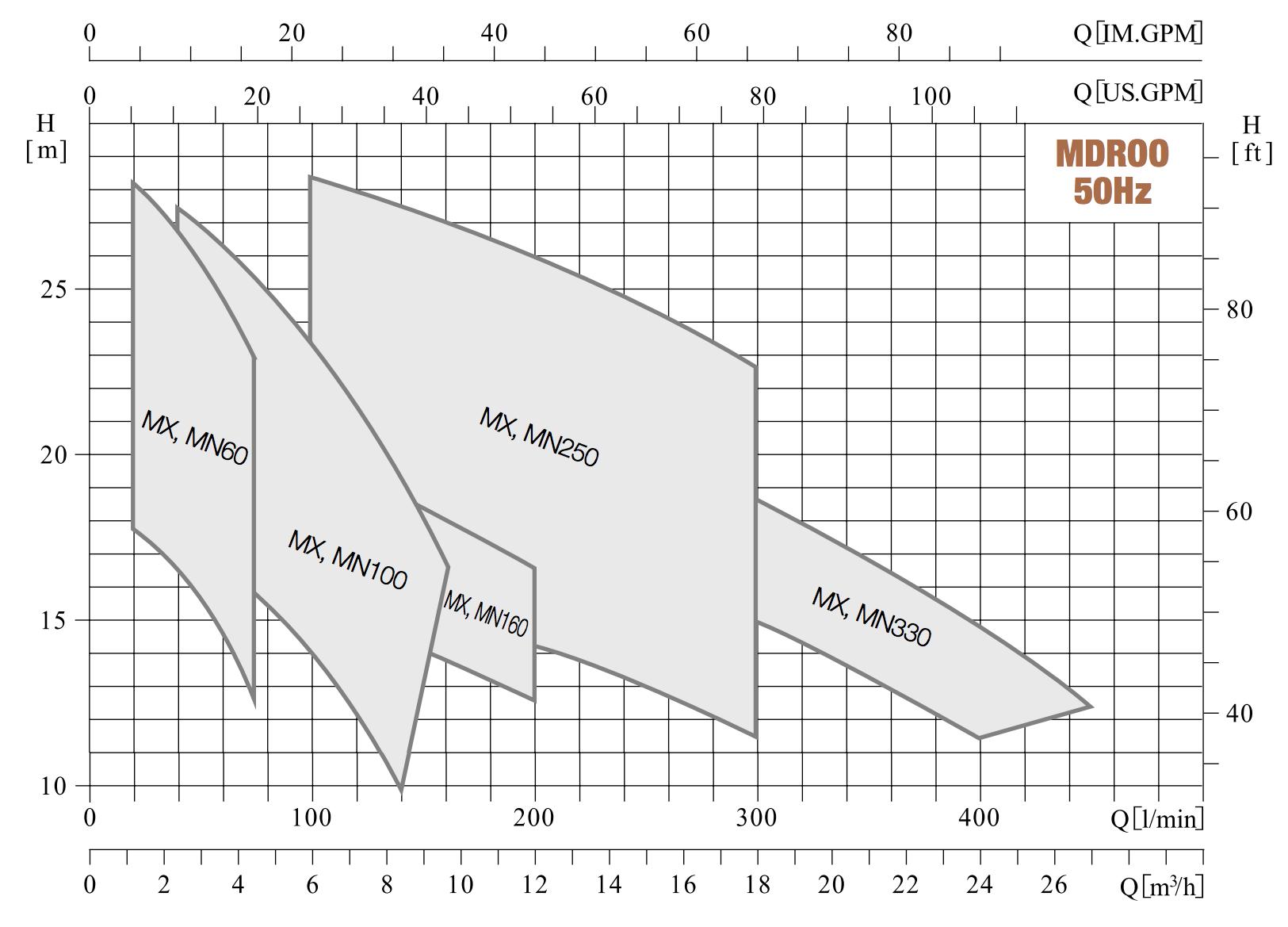 Kennfelder: MDROO einstufige Horizontale Kreiselpumpte von hydroo