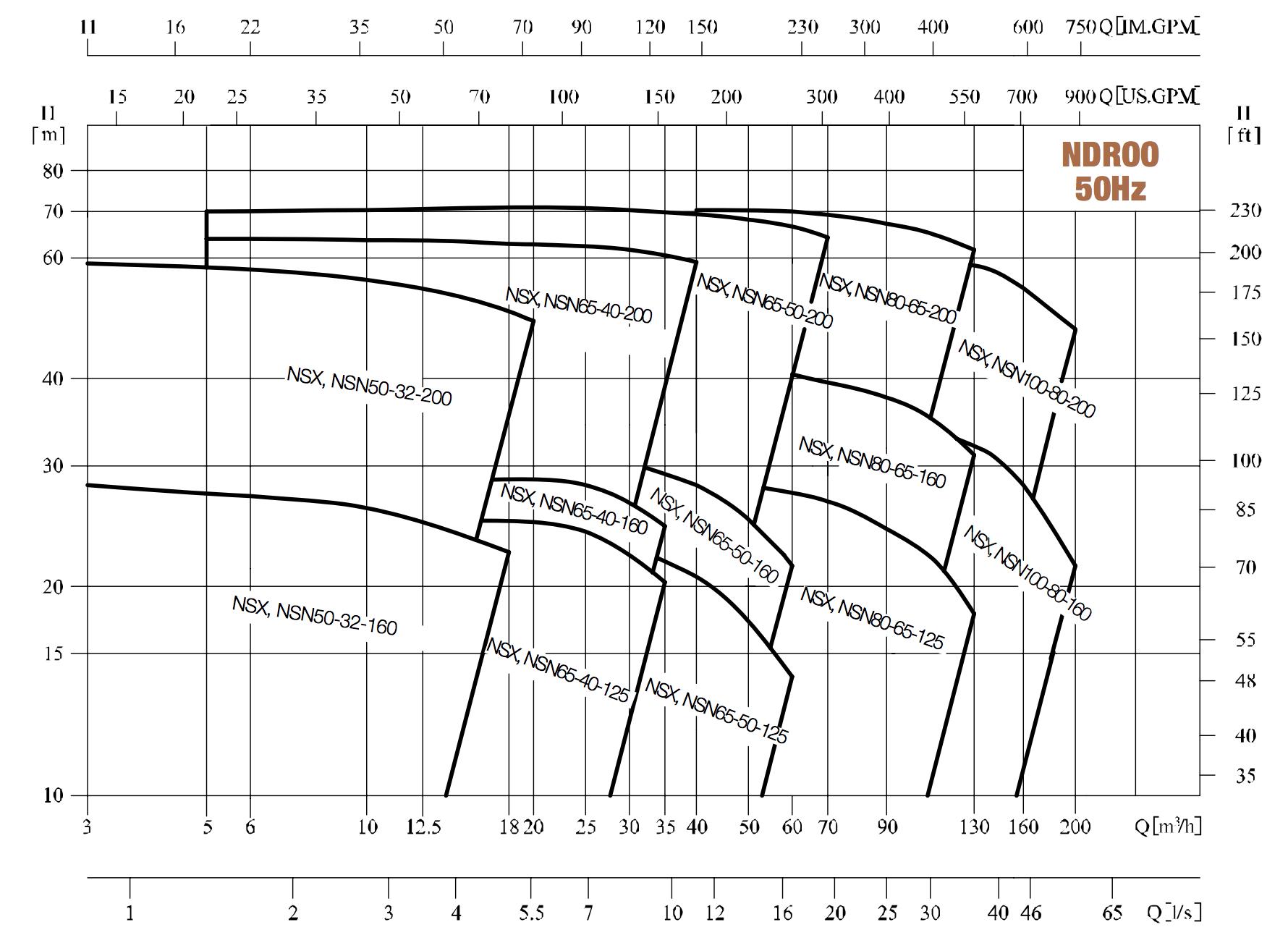 Kennfelder: NDROO Blockpumpe / Normpumpe von hydroo