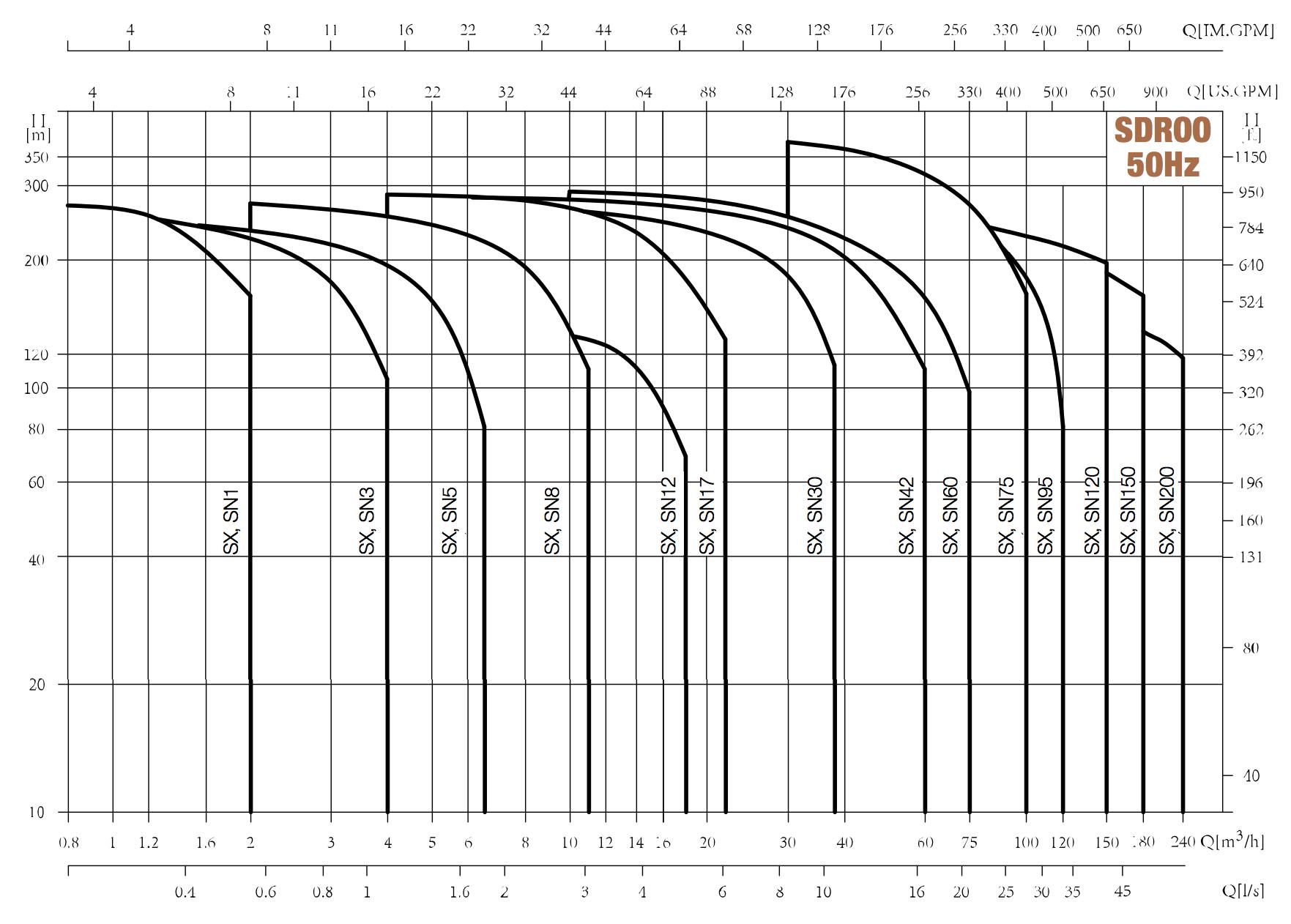 Kennfelder: SDROO Unterwasserpumpe / Brunnenpumpe von hydroo