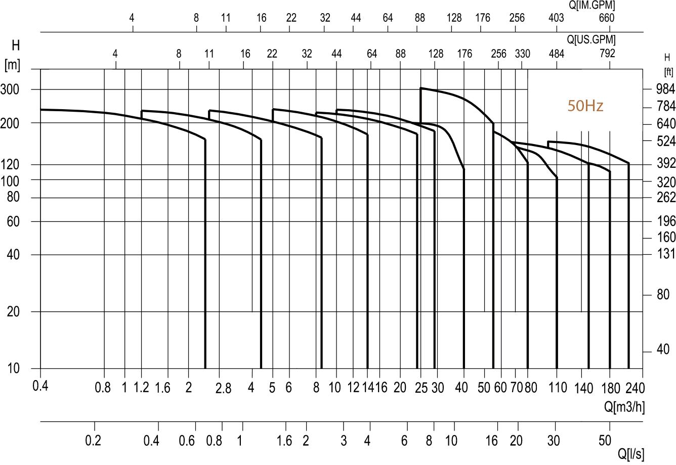 Kennfelder: VDROO mehrstufige vertikale Kreiselpumpte von hydroo