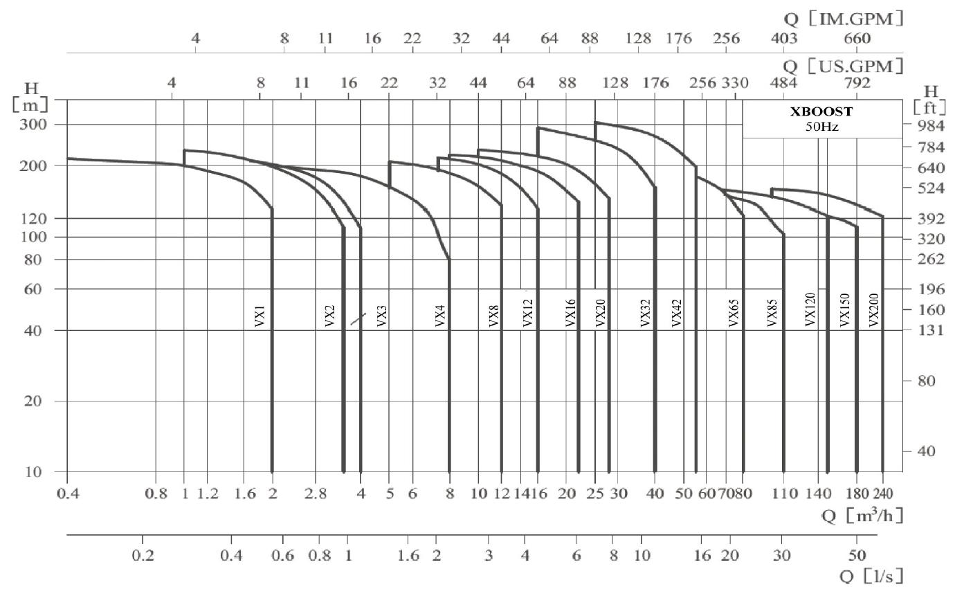 Kennfelder: XDROO Druckerhöhungsanlage von hydroo